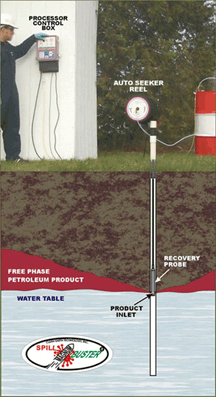Magnum Spill Buster - Automated Free Phase Product Recovery Pump